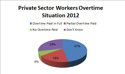 Under 50% of Workers in Japan Received Full Payment for Overtime According to Labor Survey