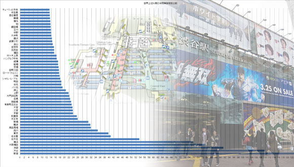 The 51 Busiest Train Stations in the World– All but 6 Located in Japan