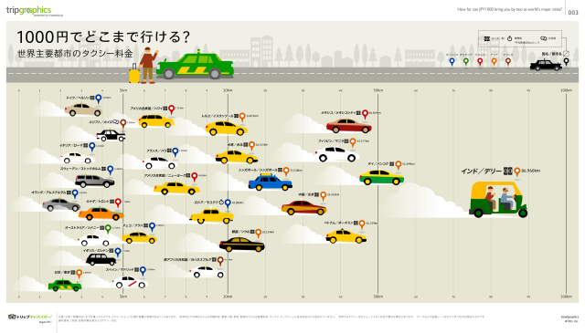 Ranking of Taxi Fares Around the World – Japanese Passengers Getting Hosed, Even More So Next Year