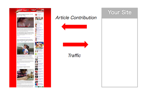 【Partner applications now open】Want to publish your site's content on RocketNews24?
