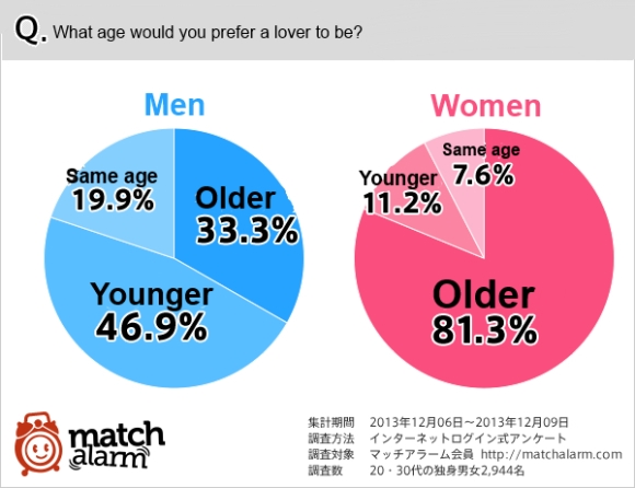Milf or maiden? One third of single Japanese men surveyed say they prefer an older lover