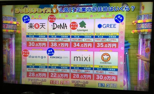 Can you guess the starting salaries at popular IT companies in Japan?