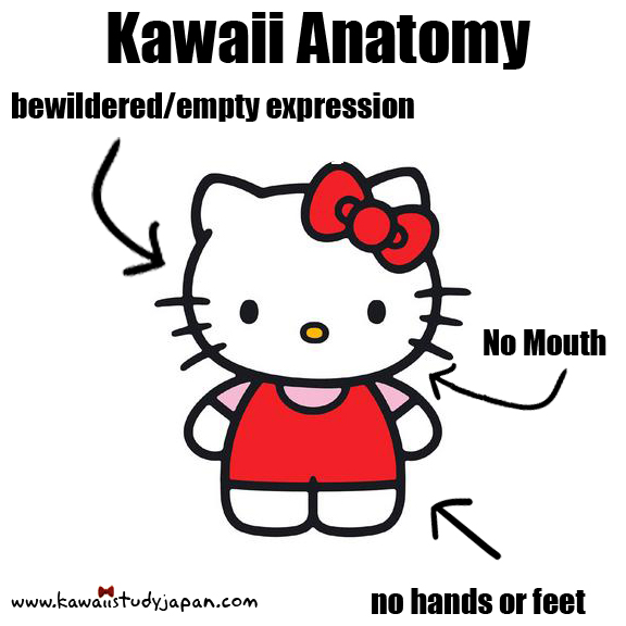 KawaiiAnatomy