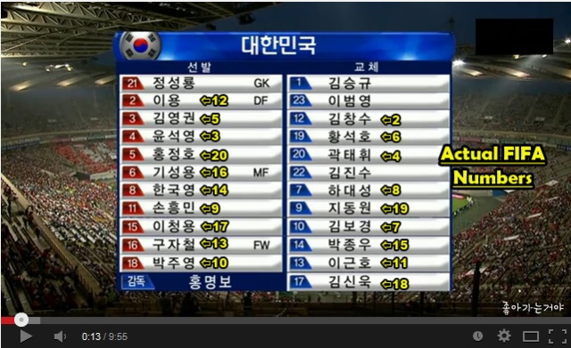South Korean World Cup team pulls the ol' switcharoo, changes player numbers to confuse rivals