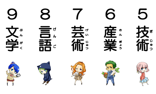 Wow, literature is cute! Hiroshima library designs anime mascots for decimal classifications