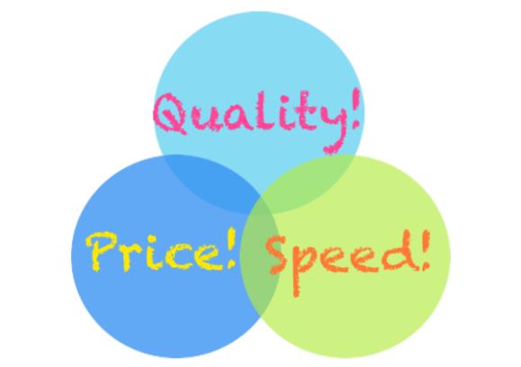 business venn diagram, quality, price, speed