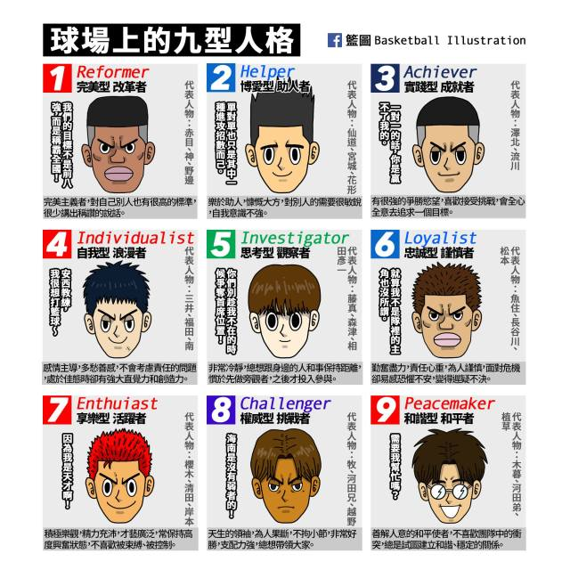 The 9 types of basketball players in Slam Dunk – which type are you?