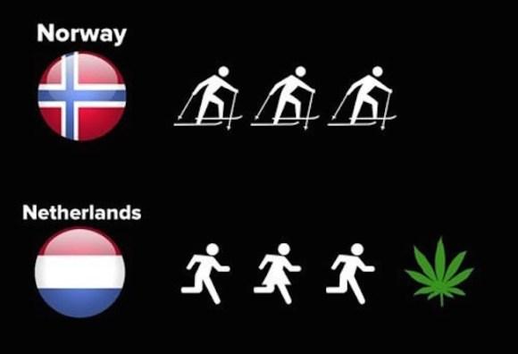 Netherlands Norway