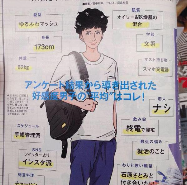 Japanese women's magazine takes the average of 500 desirable guys, comes up with one strange list