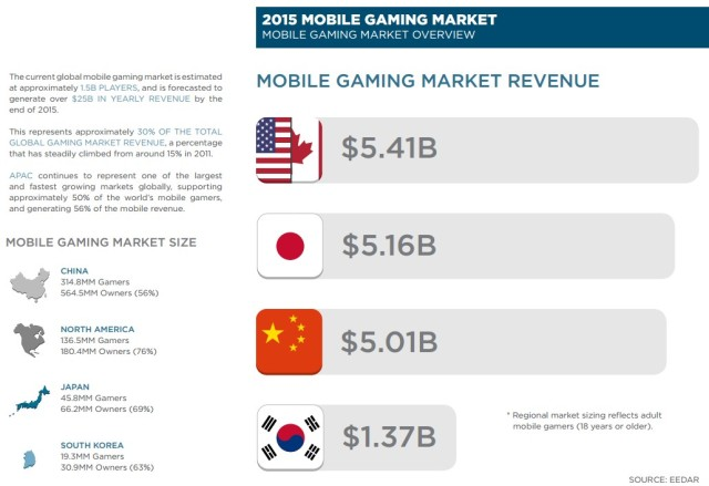 Why do Japanese gamers spend so much more money on mobile games than anyone else?