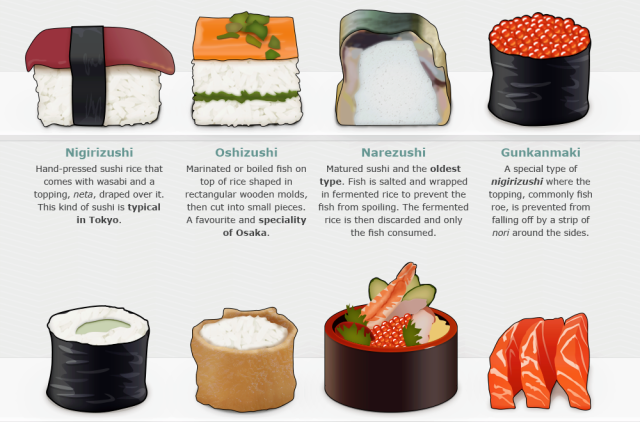 Everything you need to know about dining at a sushi restaurant—in handy infographics!【Pics】