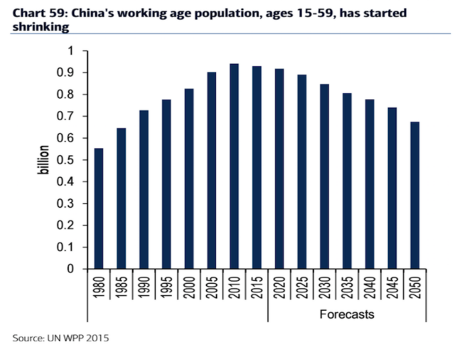 This is a pretty worrying chart for China's demographic future