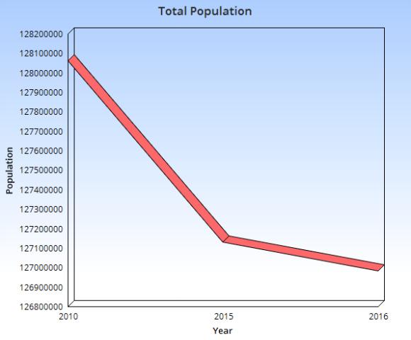 totalpopulation