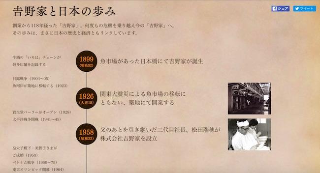 吉野家のタイムライン