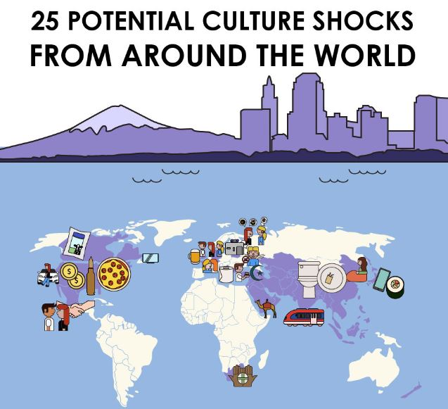 """25 Potential Culture Shocks from around the World"" infographic offers tidbits of travel wisdom"