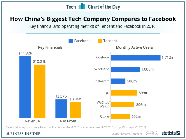 Here's how the biggest social networking company in China compares to Facebook
