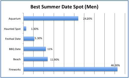 Best Summer Date Spot (Men) 2