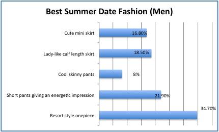 best summer men