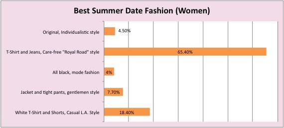 best summer women