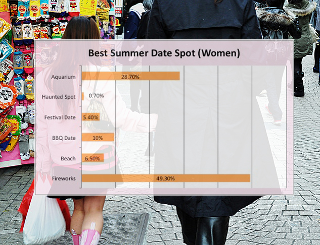 Improve your summer dating knowledge with these Japanese dating app survey results