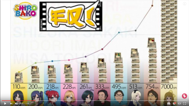 What's the highest-paying job in the anime industry?【Video】