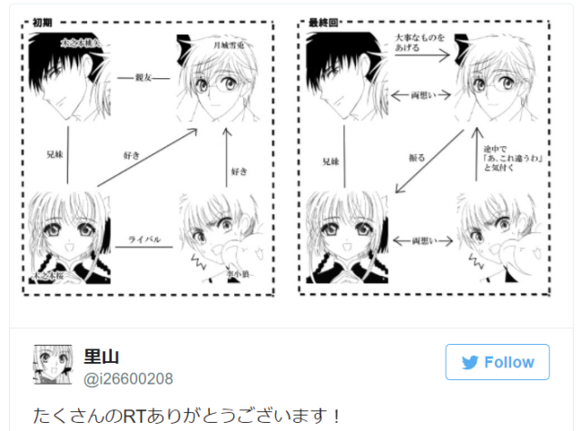 Cardcaptor changes – Fan makes cool before/after relationship chart for anime magical girl Sakura