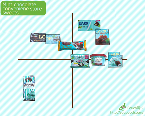 Seven awesome mint chocolate Japanese convenience store sweets, and a chart to find your favorite