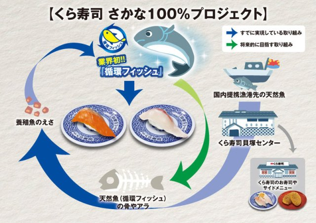 Fish recycling program begins at conveyor-belt sushi chain Kurazushi