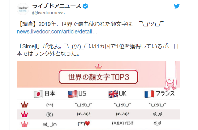 Keyboard app shares most common emoji by country, Japan's are completely different from others