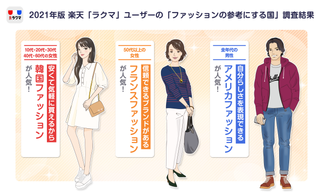 Survey asks which country's fashion is the most influential in Japanese street style