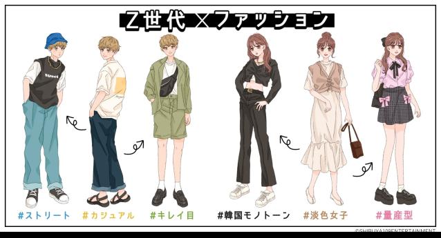 Survey reveals Japan's Generation Z dresses for social media, not for self-expression